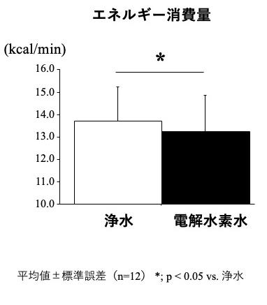 図2:暑熱環境下の同負荷持久性運動中におけるエネルギー消費量の比較